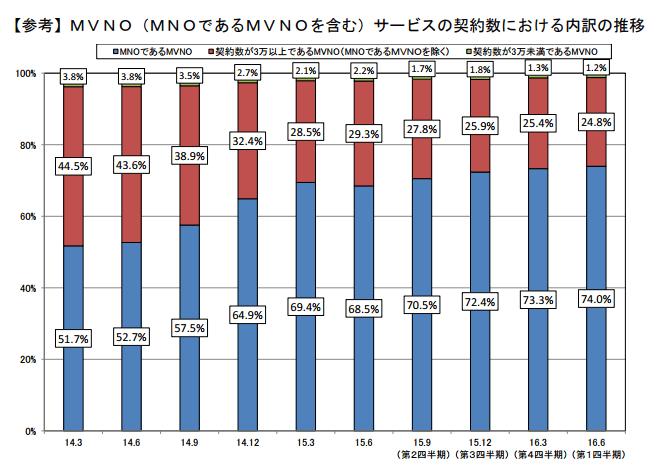 格安SIM業者の契約者数別シェア