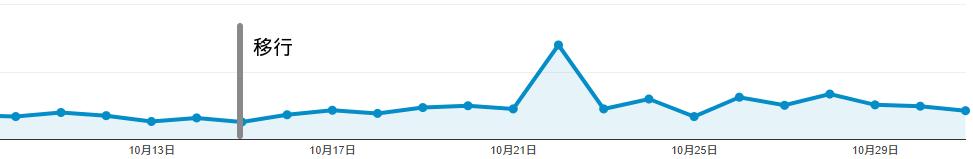 アフィリエイトリンクのクリック数遷移
