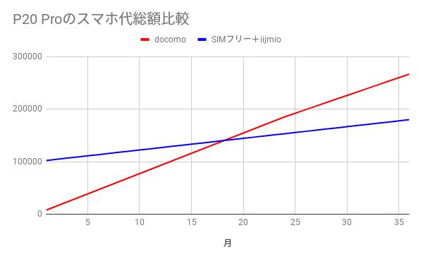 Huawei P20 Proドコモ版とSIMフリー版の総コスト比較