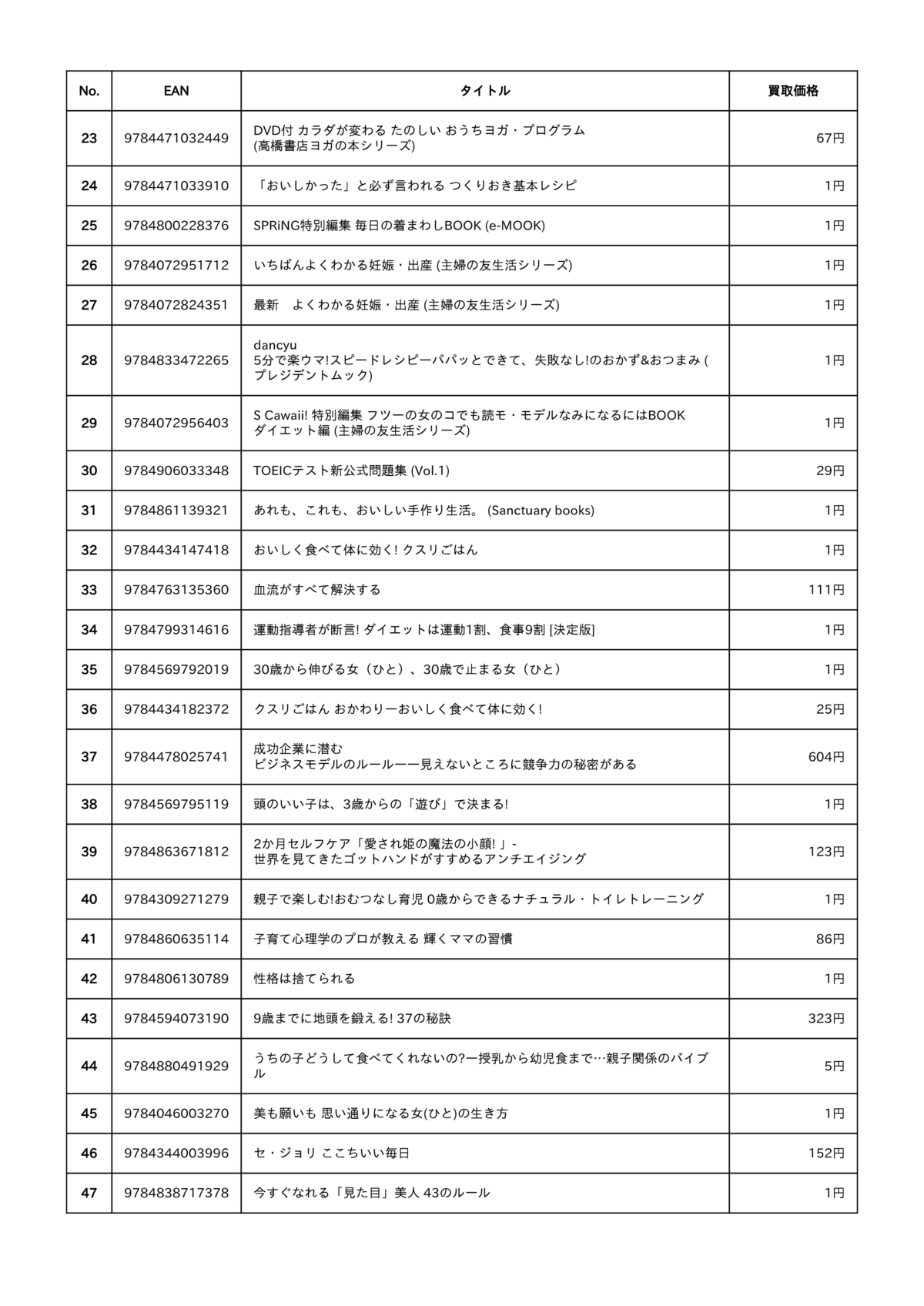 BUY王の査定結果明細 書籍 その2