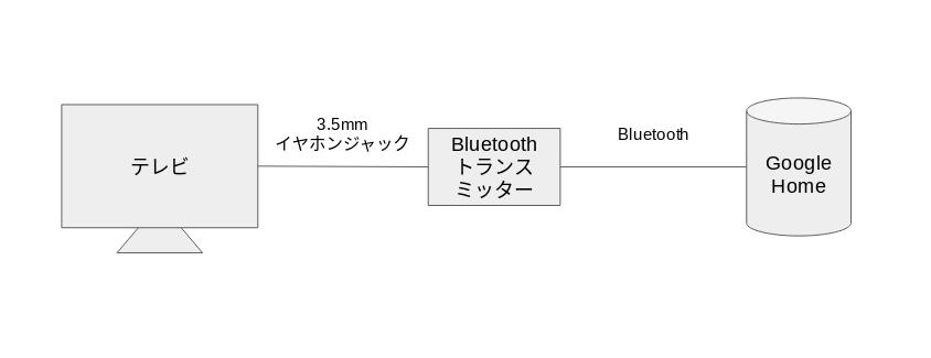 テレビとスマートスピーカーの接続は、間にBluetoothトランスミッターを挟む