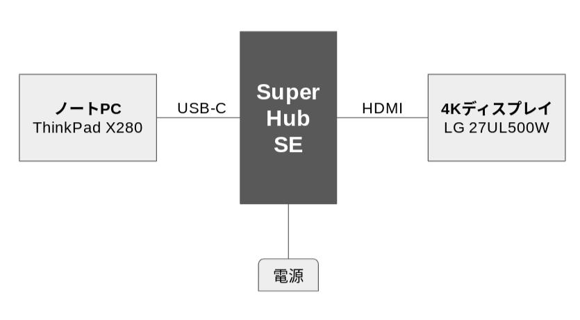 SuperHub SEの接続図