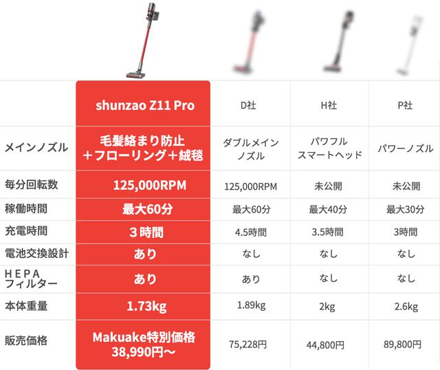 Shunzao Z11 Proと代表的な他社製品とのスペック比較表